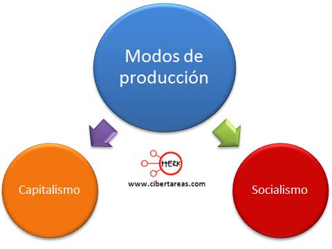 modos de produccion capitalismo socialismo geografia