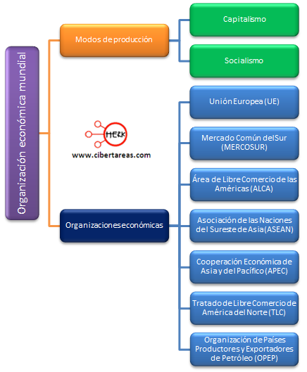 organizacion economica mundial modos de produccion organizaciones economicas
