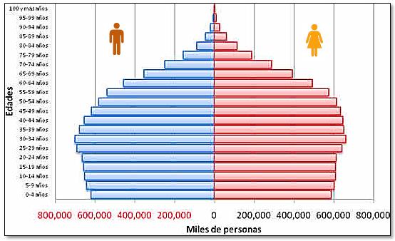 piramide de edad geografia
