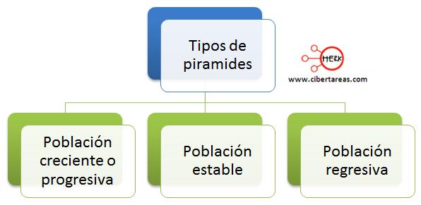 piramides de poblacion indicadores de la poblacion