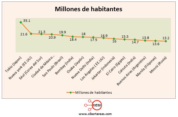 poblacion absoluta ciudades mas pobladas del mundo