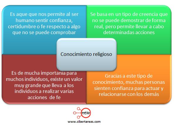 concepto conocimiento religioso