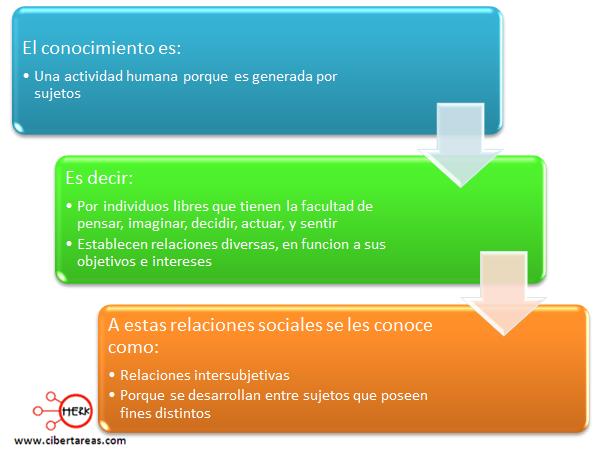 concepto de conocimiento mapa conceptual