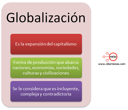 concepto de globalizacion geografia