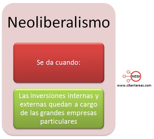 concepto de neoliberalismo geografia