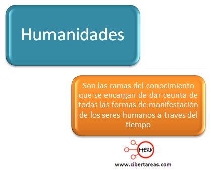 concepto humanidades mapa conceptual