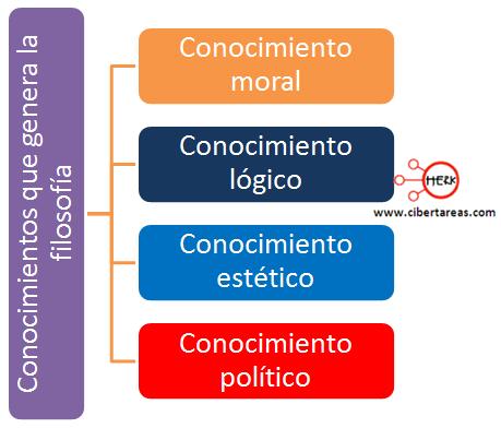 concimientos que generan la filosofia introduccion a las ciencias sociales
