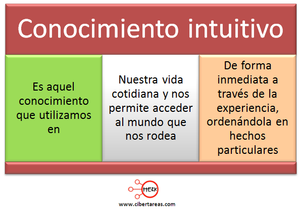 conocimiento intuitivo mapa conceptual