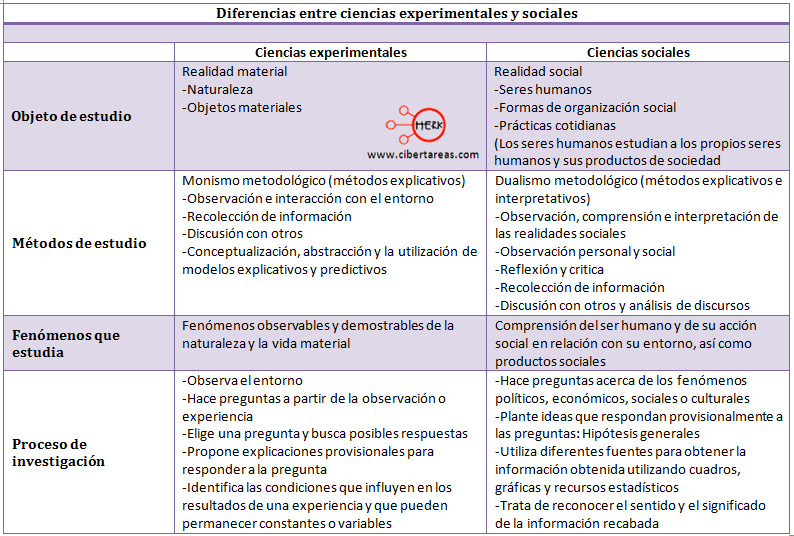 cuadro comparativo entre las ciencias experimentales y las ciencias sociales