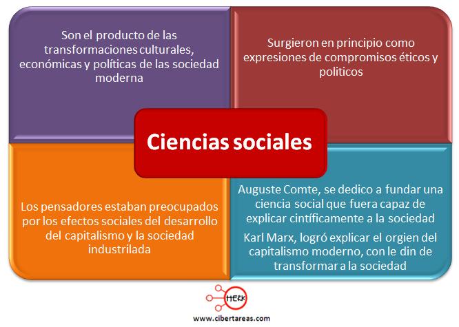 definicion de cienicas sociales mapa conceptual introduccion a las ciencias sociales