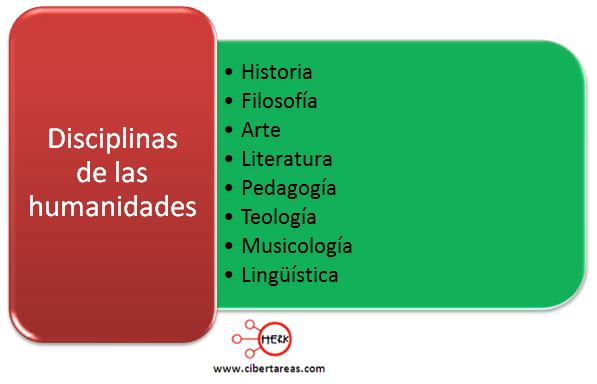 disciplinas de las humanidades