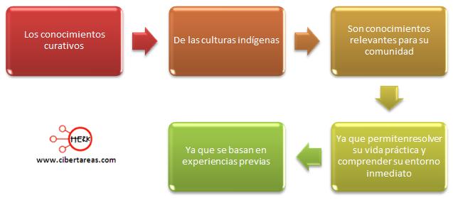 ejemplo de conocimiento introduccion a las ciencias sociales