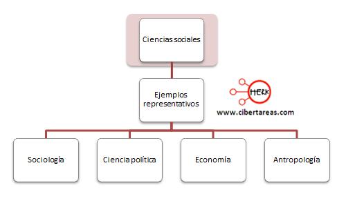 ejemplos de ciencias sociales introduccion a las ciencias sociales