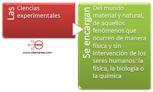 mapa conceptual de las ciencias experimentales concepto definicion