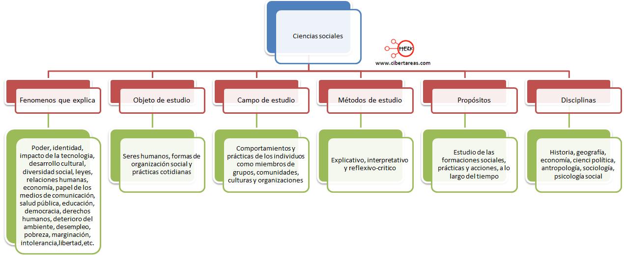 mapa conceptual de las ciencias sociales