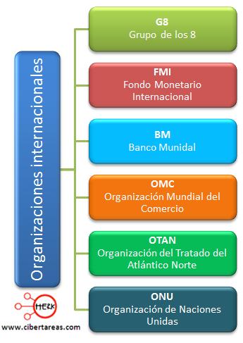 organizaciones internacionales mapa conceptual geografia