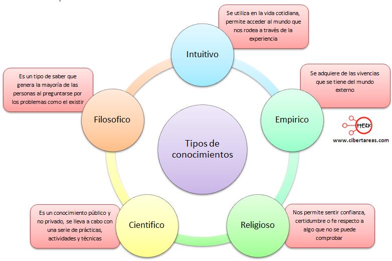 tipos de conocimiento mapa mental clasificacion de los conocimientos