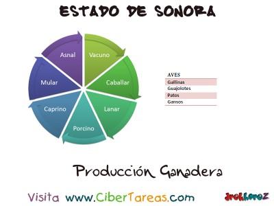 Produccion Ganadera - Estado de Sonora