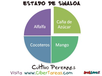 Cultivos Perennes - Estado de Sinaloa