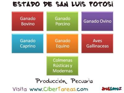 Produccion Pecuaria - Estado de San Luis Potosi