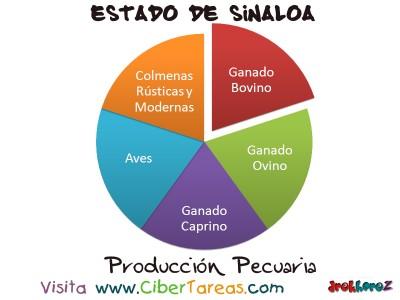 Produccion Pecuaria - Estado de Sinaloa