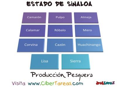 Produccion Pesquera - Estado de Sinaloa