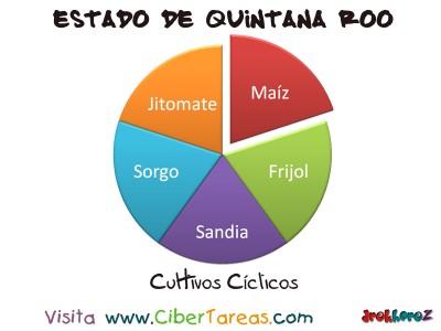Cultivos Ciclicos - Estado de Quintana Roo