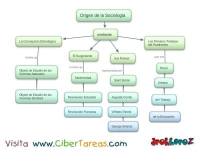 Origen de la Sociologia - mapa conceptual - Sociologia-1