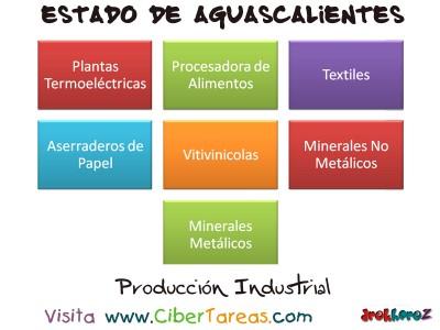 Produccion Industrial - Estado de Aguascalientes