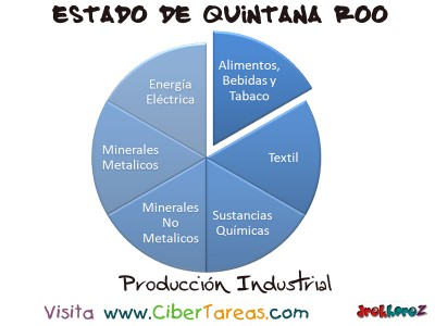 Produccion Industrial - Estado de Quintana Roo