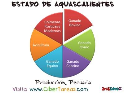 Produccion Pecuaria - Estado de Aguascalientes