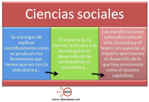aplicacion de las ciencias sociales