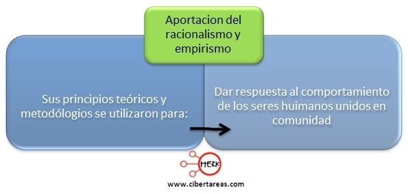 aportacion del racionalismo y empirismo a las ciencias sociales