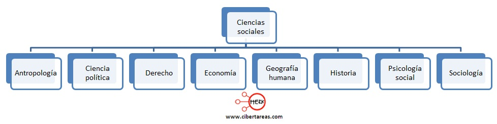 ciencias sociales introduccion a las ciencias sociales