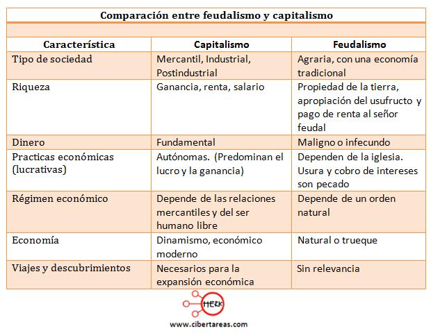 comparacion entre feudalismo y capitalismo introduccion a las ciencias sociales