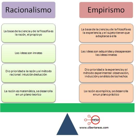 cuadro comparativo racionalismo empirismo ciencias sociales