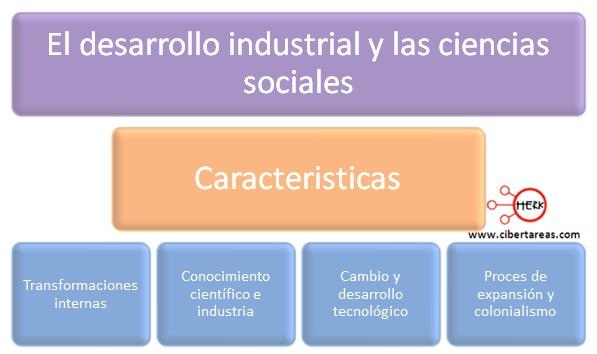 desarrollo industrial y las ciencias sociales