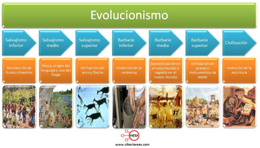 evolucionismo introduccion a las ciencias sociales