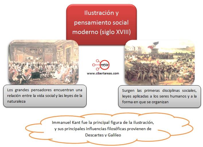 ilustracion y pensamiento social moderno introduccion a las ciencias sociales
