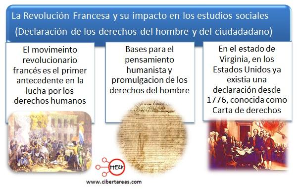 impacto de la revolucion franciesa en los estudios sociales