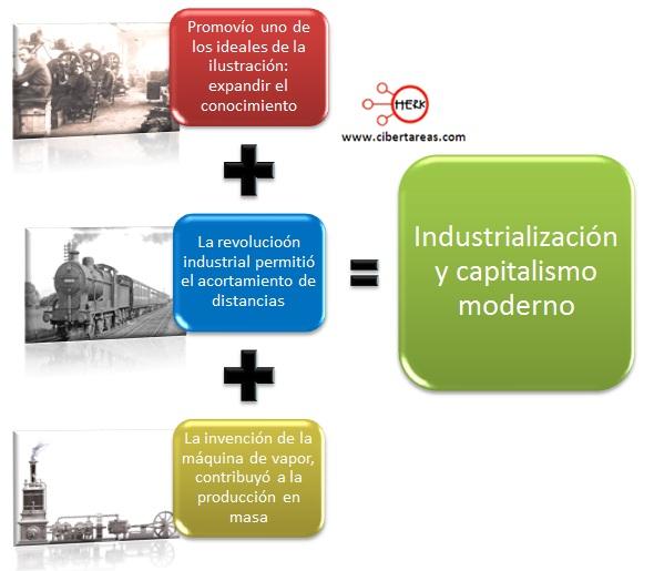industralizacion y capitalismo moderno
