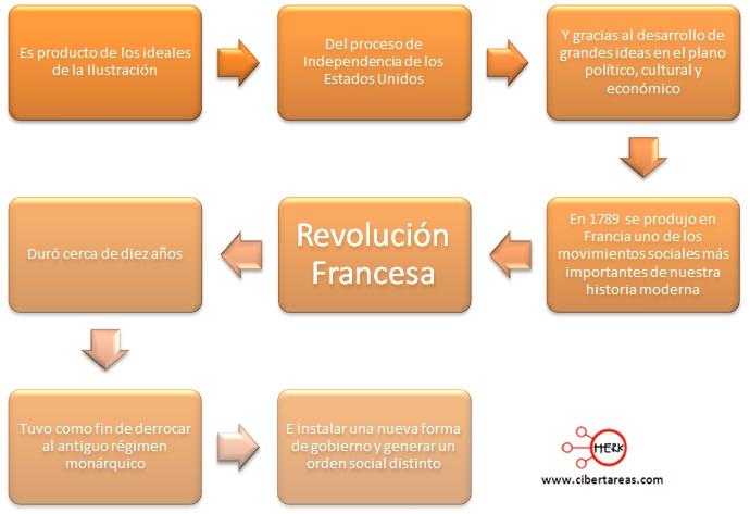 influencia de la revolucion francesa en las ciencias sociales