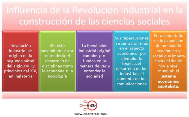 influencia de la revolucion industrial en la construccion de las ciencias sociales