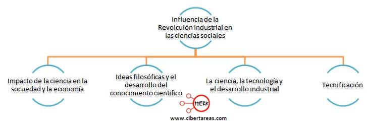 influencia de la revolucion industrial en las ciencias sociales