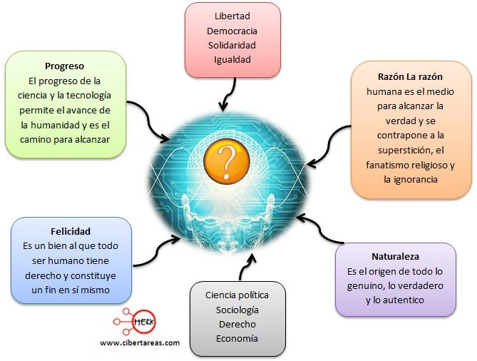 influencias ideologicas de la ilustracion en el surgimiento de las ciencias sociales