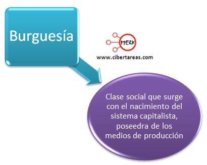 introduccion a las ciencias sociales concepto de burguesia
