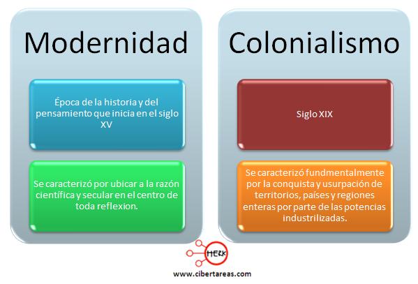 modernidad y colonialismo introduccion a las ciencias sociales
