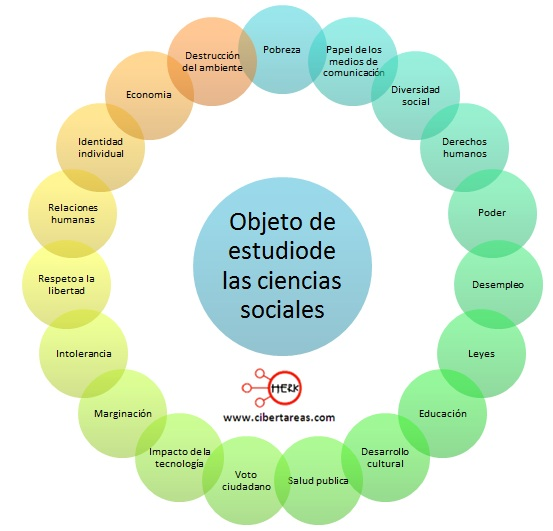 objeto de estudio de las ciencias sociales