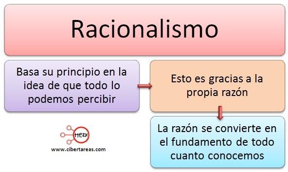 racionalismo introduccion a las ciencias sociales