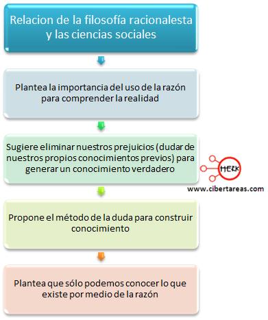 relacion de la filosofia racionalista y las ciencias sociales